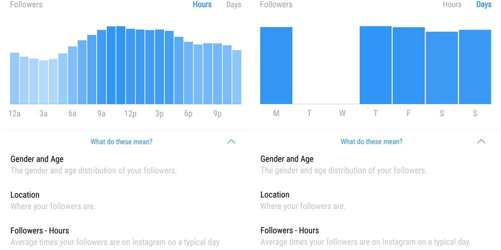 instagram insights follolwers hours day